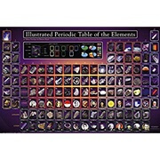 EuroGraphics Illustrated Periodic Table