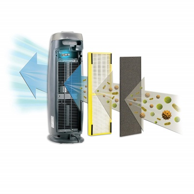 germ guardian AC4825 air purifier how it works