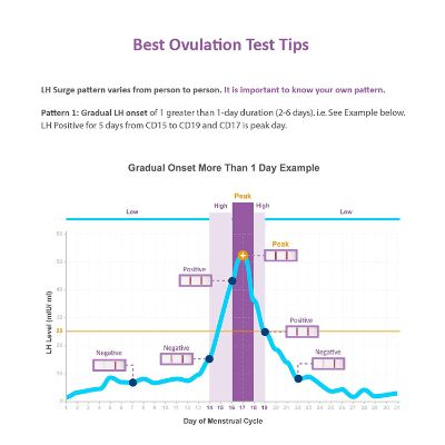 Easy@Home Reliable Ovulation Tips 2